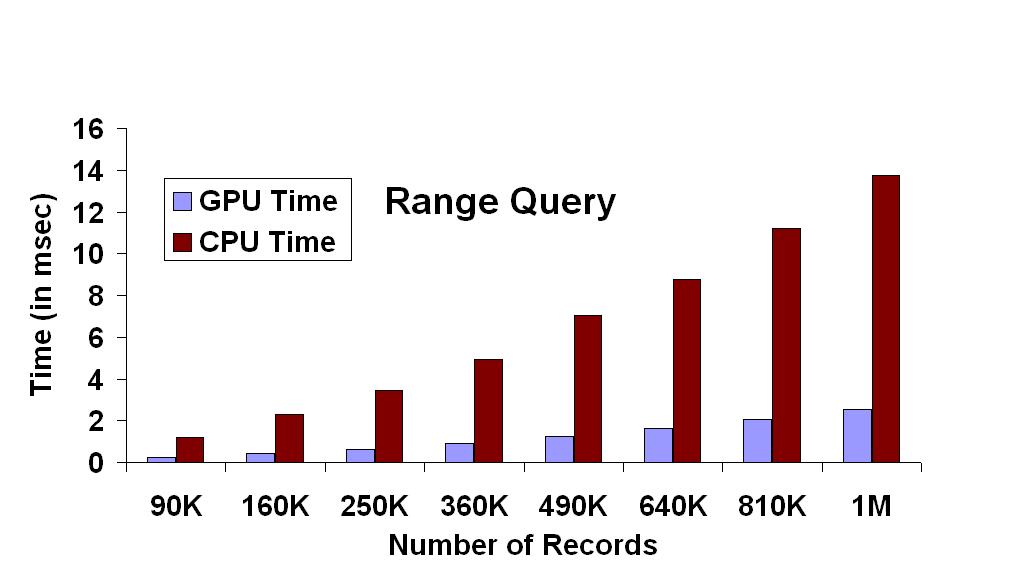 Range Query