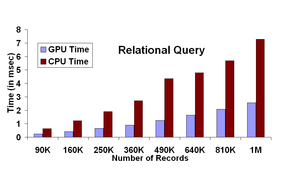 Relational Query