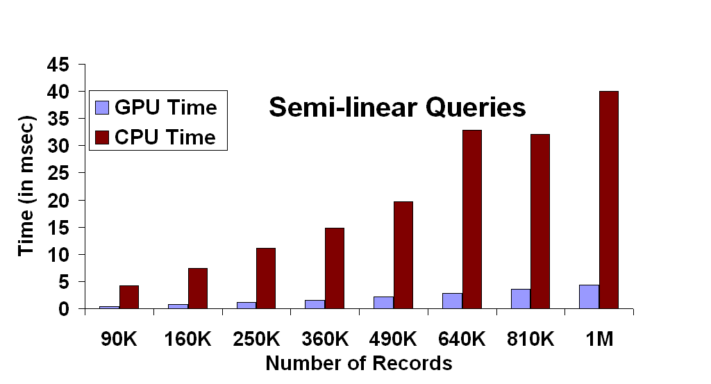 Semi-Linear Queries