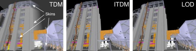 Comparison Between IDMs, Incremental TDMs, and LODs
