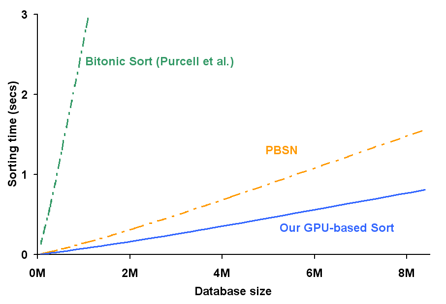 Comparison with Other GPU-based Algorithms