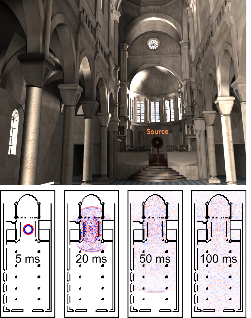 Efficient and Accurate Simulation of Sound Propagation in 3D