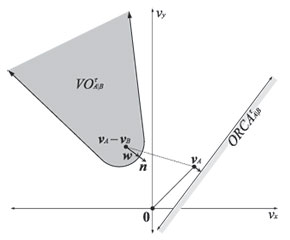 diagram of the half-plane of velocities orca permitted by optimal  reciprocal collision avoidance